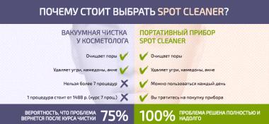 Спот Клинер: отзывы, реальные, где купить вакуумный очиститель пор Spot Cleaner, цена
